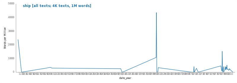 "If you put ""ship"" in with the full year range, this is what you get (set on word percentage). Obviously the percentage of words makes these spikes artificially high, since there are only a few documents with this wrong date, but it's useful for the sake of illustration."